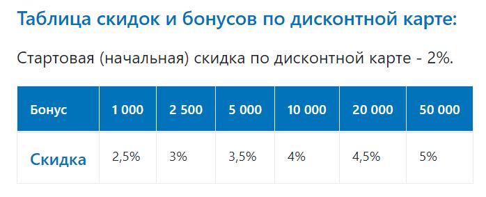 скидки по дисконтной карте Газпром
